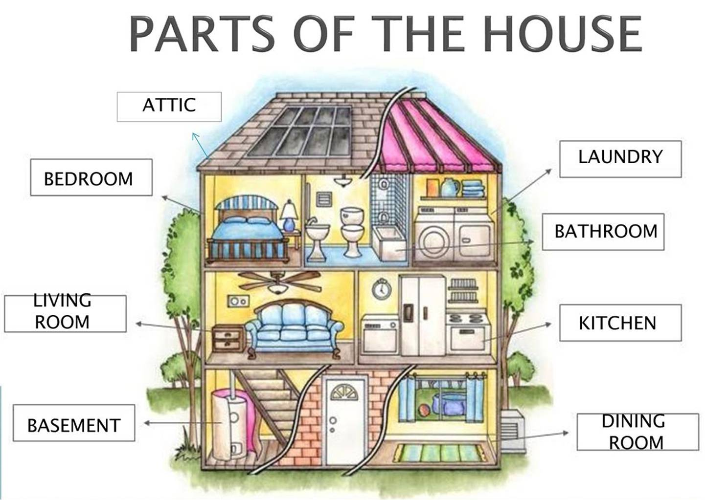 Basic English Ii U8 Parts Of The House