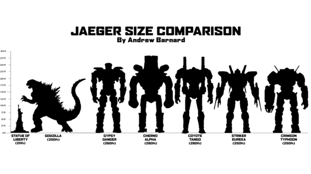 YJL's movie reviews: Pacific Rim: Kaiju and Jaegers Pacific Rim Jaeger Size