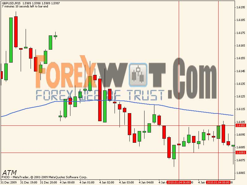 Easy Forex System | Free Download - Trend Following System