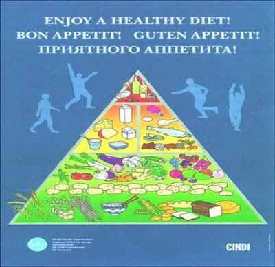 Pirámide alimentaria de CINDI