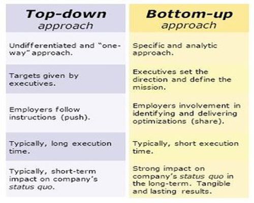 to development bottom up approach the