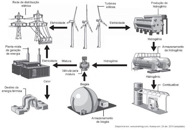 ENEM 2017 - Estação híbrida de geração de eletricidade
