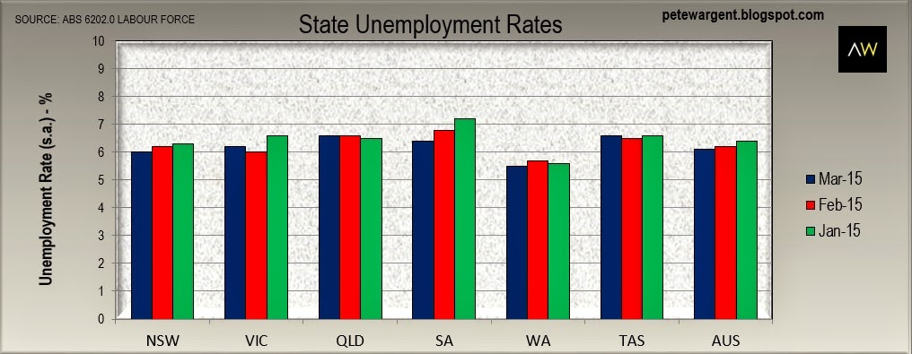 state unemployment rate