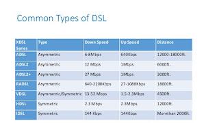 Types Of DSL (Digital Subscriber Line)