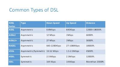 Types Of DSL (Digital Subscriber Line), types of dsl