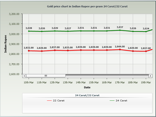 Gold Rate in Hyderabad Per Gram - March 2014 Chart