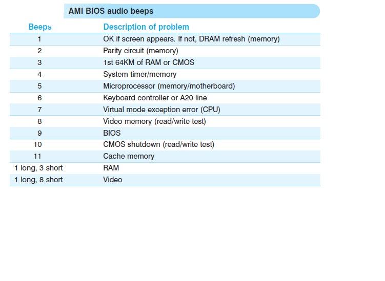 Gateway Solutions : AMI BIOS audio beeps
