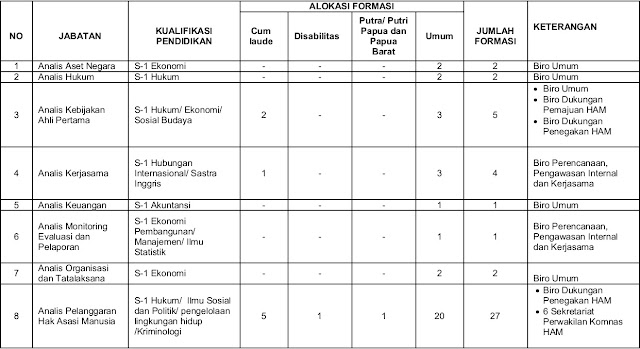 Lowongan CPNS Komnas HAM 2018