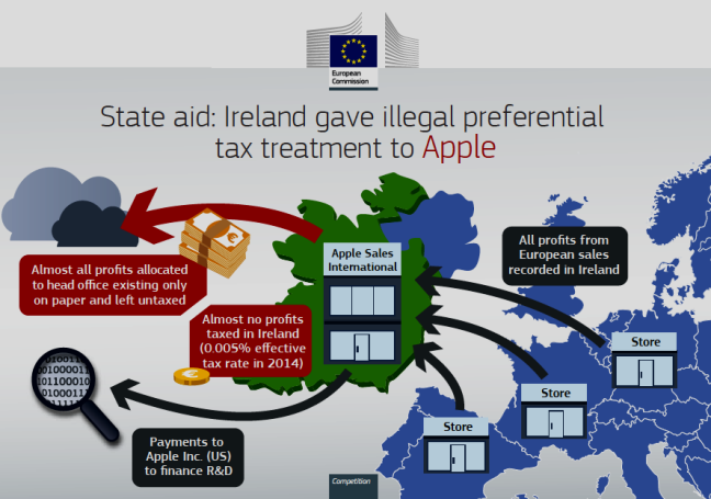 Apple's $14.5B+ Tax Avoidance Scheme in Ireland (EU graphic)