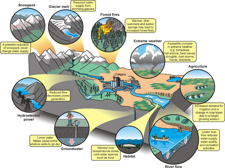 Address The Climate Change Impacts Googma Sansar
