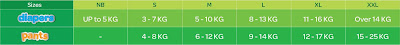 Huggies Drypant (pack of 3) Hanya RM79.90! Di Lazada Malaysia , Huggies , Huggies Drypant, Pampers Murah , Beli Pampers Di Lazada Malaysia, Mamypoko, Huggies, Nestle, Sweet Cherry, Pediasure, Goo.N, Wyeth, Anakku , Fisher Price, Barangan Bayi Di Lazada Malaysia, Big Baby Fair, Lazada Big Baby Fair, Diskaun Barangan Bayi Di Lazada Malaysia , Pampers Murah