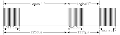 Extended NEC protocol decoder PIC12F1822