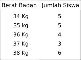 Data hasil pengukuran berat tubuh kelas VI SD Tambakromo yakni sebagai berikut  Soal Matematika Kelas 6 SD Bab Pengolahan Data dan Kunci Jawaban