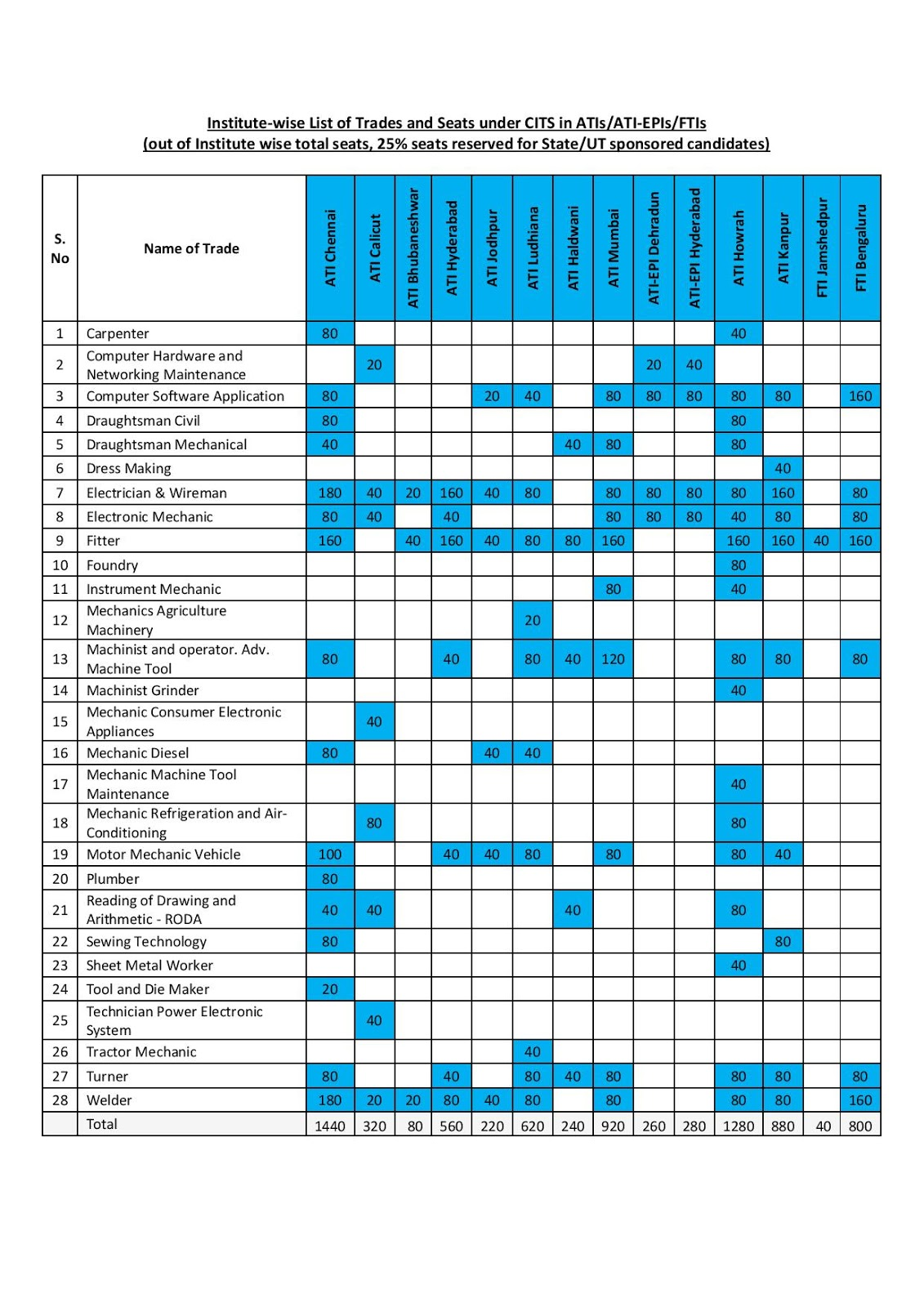 TOTAL ADMISSION SEAT IN CTI IN ALL INDIA INSTITUTE