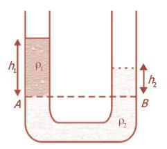 Pipa U untuk menentukan massa jenis zat cair