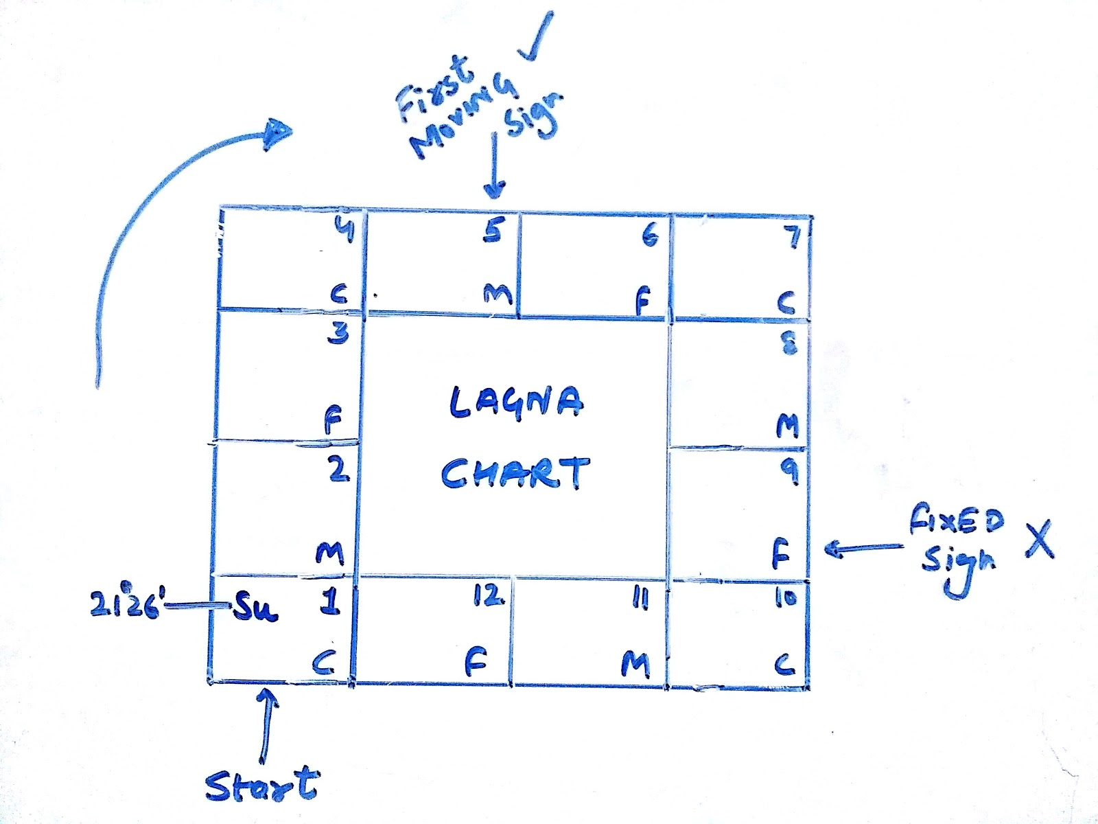 Udit chauhan now consult the navamsha chart and locate in which navamsha house the sun is positioned you need to remember that chart to do this job quickly because geenschuldenfo Image collections