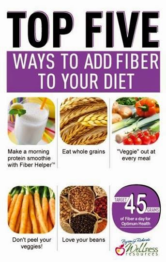 hover_share weight loss - top five ways to add fiber to your diet