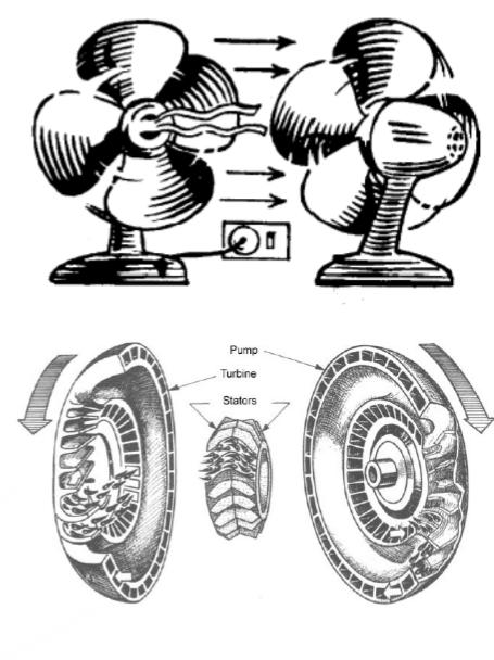 Cara kerja torque converter pada transmisi otomatis