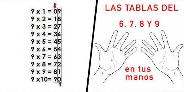 12 Useful Math Tricks You Not Taught In School