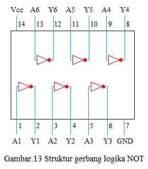 struktur gerbang logika not