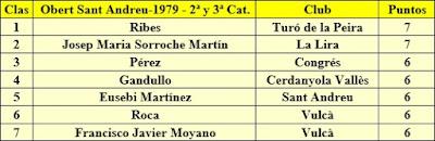 Clasificación del VIII Obert de Sant Andreu 1979 - 2º y 3ª Categoría