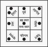 Vastu tips for all directions in Hindi