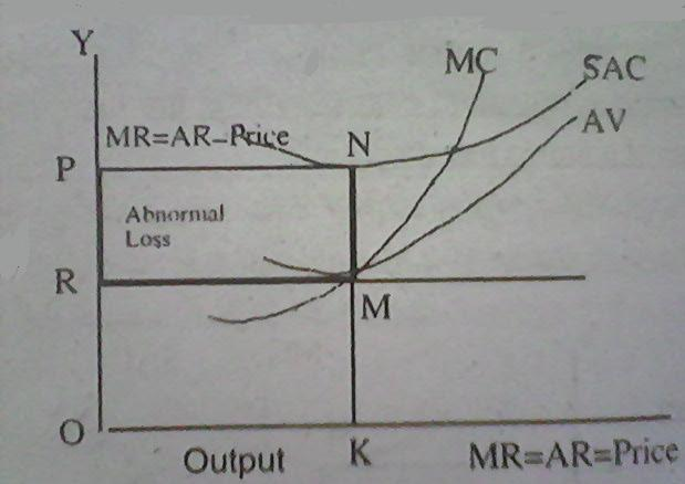 how to find short run equilibrium from equation
