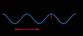 Atomic Structure Atom, Electron, Proton and Neutron, wavelength
