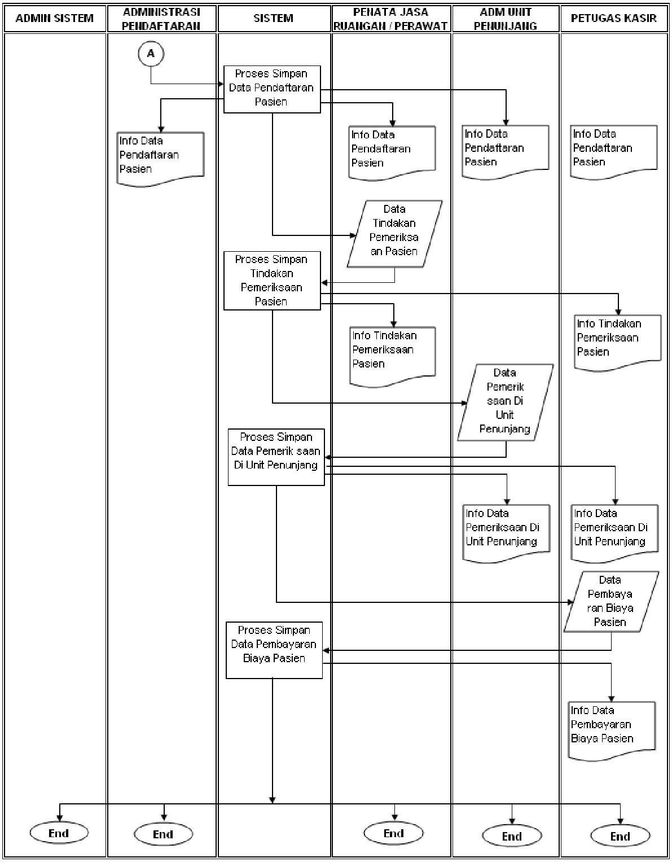 Analisa dan perancangan pelayanan sistem informasi puskesmas analisa dan perancangan pelayanan sistem informasi puskesmas muhammad arief yahya ccuart Images