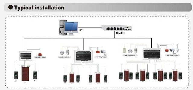 Giải pháp kiểm soát cửa tập trung Ronald jack dùng inbio FR1500