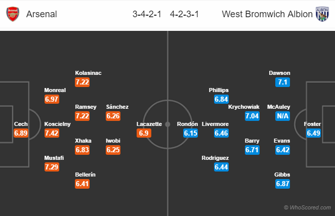 Lineups, News, Stats – Arsenal vs West Bromwich Albion