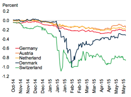 Negative Deposit Rates Of Europe's Central Banks
