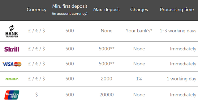 darwinex, fund, пополнение, карты, skrill, neteller, bank