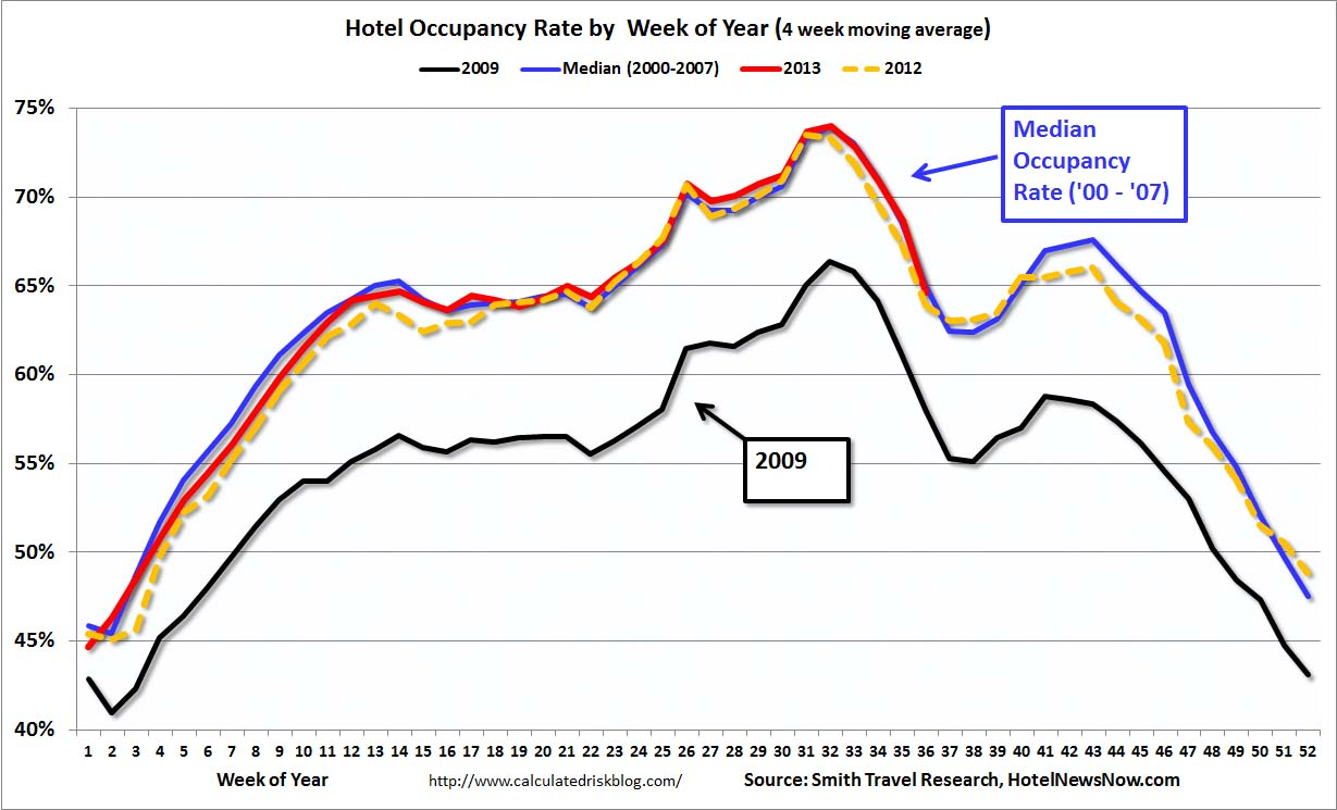 how to calculate occupancy rate of hotel