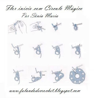 Resultado de imagem para croch círculo mágico