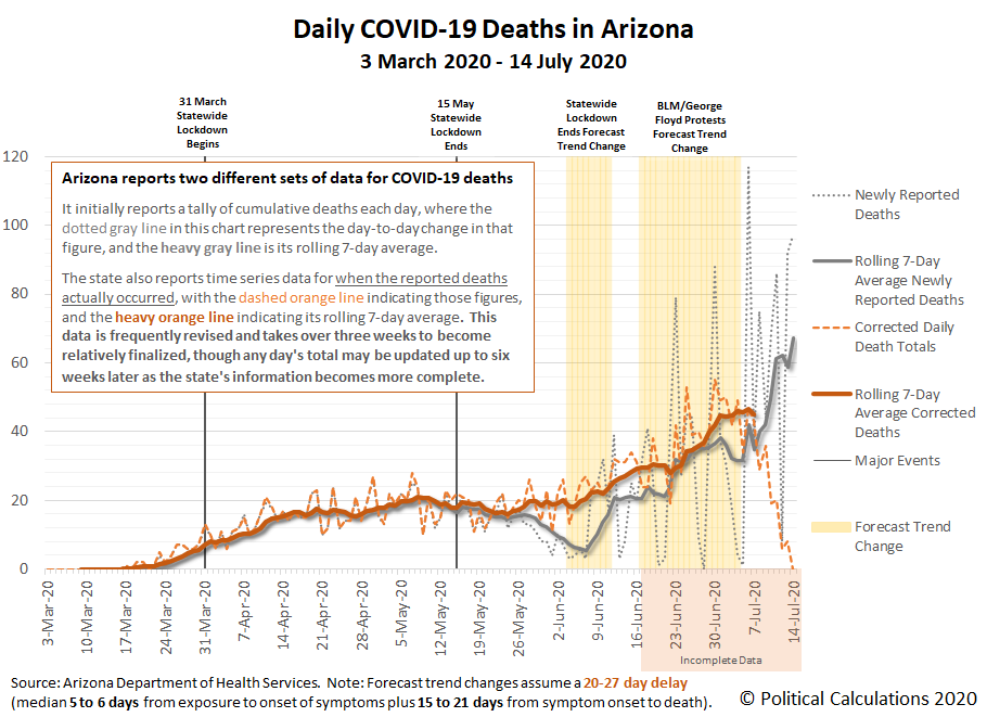 Daily COVID-19 Deaths in Arizona, 3 March 2020 - 14 July 2020
