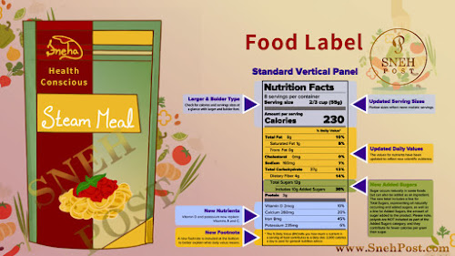 How to Read Food Labels: 15 Explanatory Pointers
