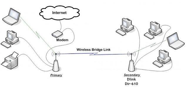 repeater bridge wifi.