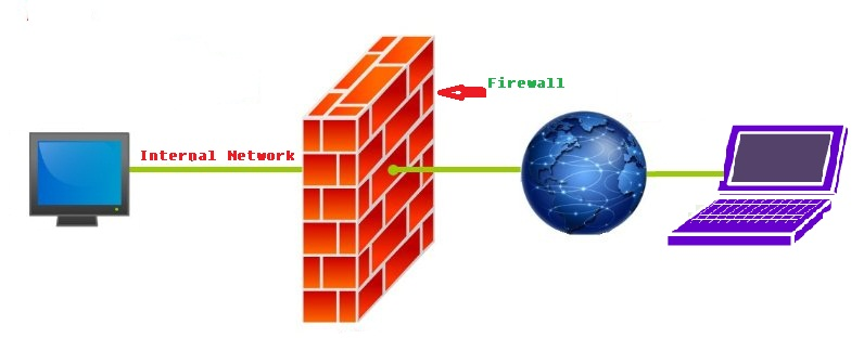 advantages and security benefits of having a firewall in details