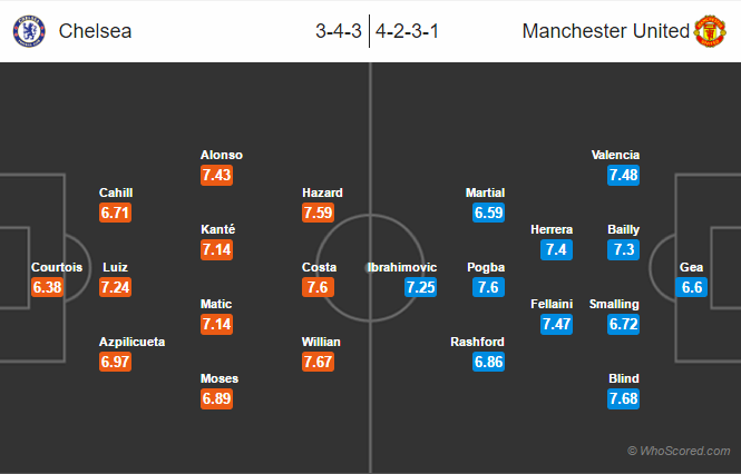 Possible Lineups, Team News, Stats – Chelsea vs Manchester United