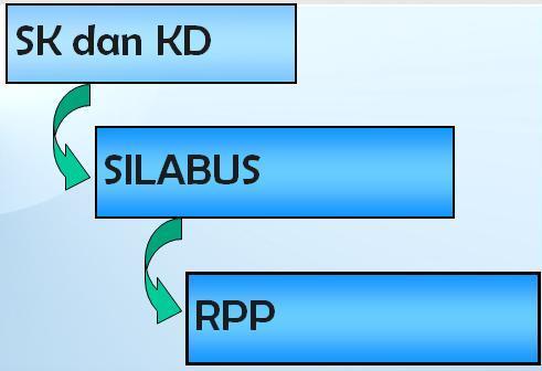 Panduan lengkap menyusun RPP
