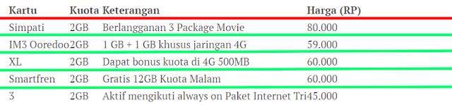 Perbandingan harga paket internet murah operator seluler di Indonesia
