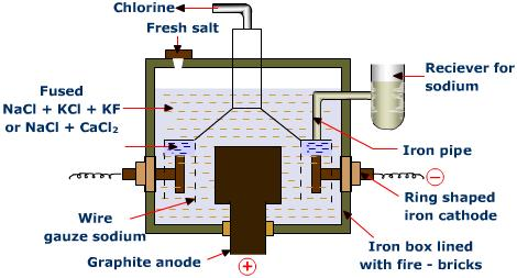 Manufacture Of Sodium Na By Down S Process Reference Notes