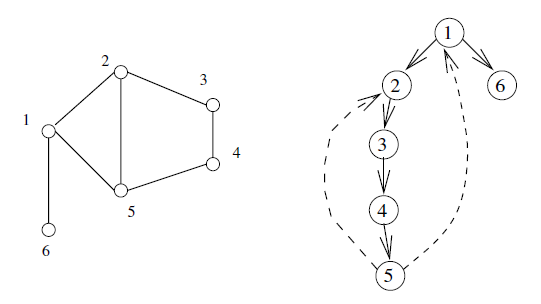 geekRai: Cycle detection in undirected graph