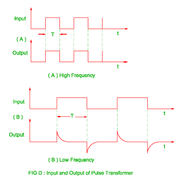 input and output of the pulse transformer