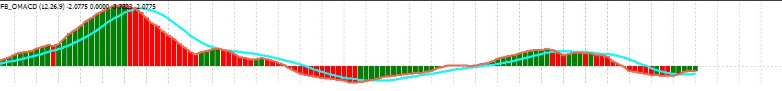 Cara membaca indikator forex macd
