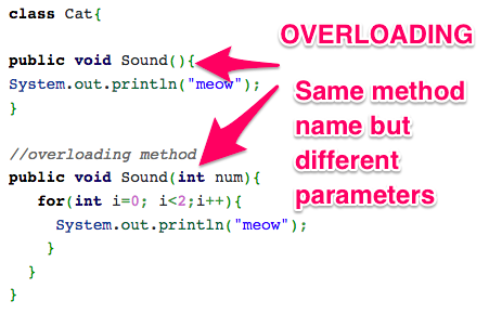 Method Overloading Example