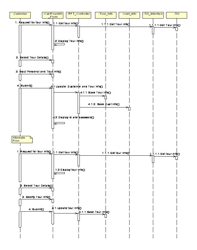 Uml Diagrams For Tour Management Programs And Notes For Mca