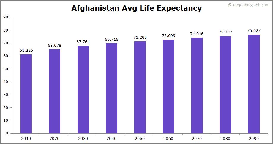 Afghanistan  Avg Life Expectancy