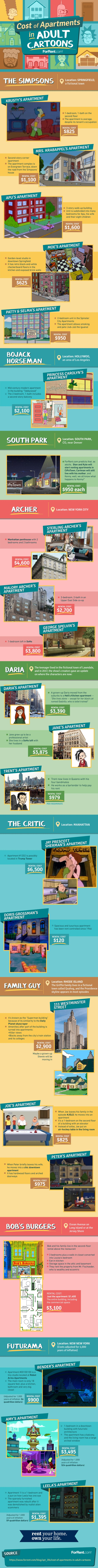 Cost of Apartments in Adult Cartoons #infographic